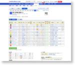 皐月賞|2015年04月19日 | 競馬データベース - netkeiba.com