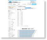 書店数の推移 1999年~2014年:【 FAX DM、FAX送信の日本著者販促センター 】