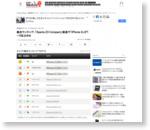 携帯販売ランキング(2月23日〜3月1日):総合ランキング、「Xperia Z3 Compact」後退で「iPhone 6」が1〜5位占める (1/4) - ITmedia Mobile