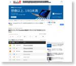 携帯販売ランキング(6月13日〜6月19日):総合ランキングにY!mobileの格安タフネススマホ「DIGNO E」ランクイン (1/4) - ITmedia Mobile