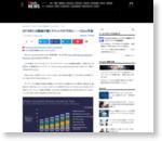 2018年には動画が総トラフィックの75%に──Cisco予測 - ITmedia NEWS
