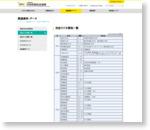 放送関連データ | 一般社団法人 日本民間放送連盟