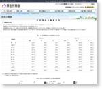 平成22年国民生活基礎調査の概況|厚生労働省
