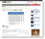 日本のインターネットデータの流通量、1年で4割増 | RBB TODAY