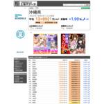 沖縄県の土地価格相場・地価公示価格ランキング・坪単価