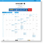 MVNO比較一覧 | マネー報道 Webサービス