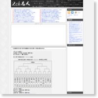 【王座戦】阿久津八段が佐藤康光九段に勝ち、本戦出場を決めるの記事画像