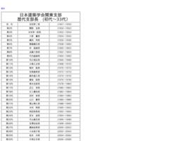 http://news-sv.aij.or.jp/kanto/gaiyou/shibucho.htm