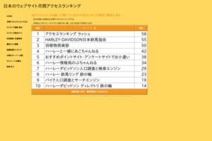 日本のウェブサイト月間アクセスランキング サイトのキャプチャー画像