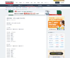 東京市場 ピボット分析(クロス円) - 2019年11月20日08:12|為替ニュース|みんかぶFX