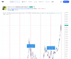 BTCビットコインの春節前後の動きを検証する GreyWagtailによるBITMEX:XBTUSDの分析 — TradingView