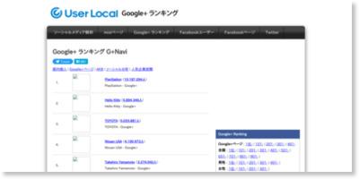 G+Navi Google+ランキング(日本国内 被サークル数)