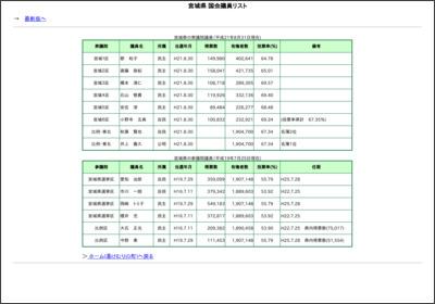 http://www.narukospa.com/miyagi-2009.html