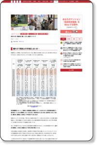 東京23区「高齢者に優しいまち」最新ランキング(池田 利道) | 現代ビジネス | 講談社(3/3)