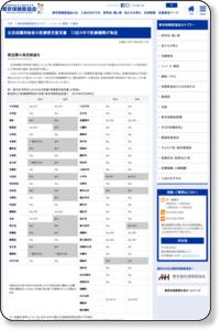 生活保護受給者の医療要否意見書 13区4市で医療機関が負担 | 東京保険医協会