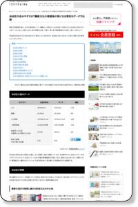 渋谷区の住み心地・地価(資産価値)・不動産比較 | 住建ハウジング