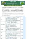 http://protist.i.hosei.ac.jp/PDB/Sampling/Prefectures/ranking.html