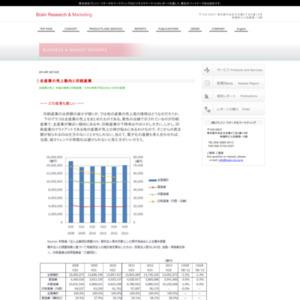 全産業の売上高と印刷産業(付帯情報「電子名刺」)