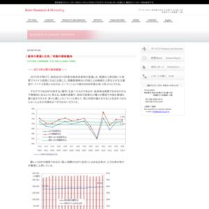 経済の展望と広告/印刷の価格動向