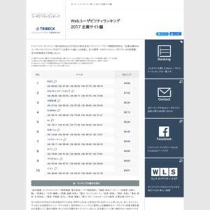 Webユーザビリティランキング 2017 企業サイト編