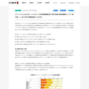 ソーシャルゲーム利用実態調査(第二弾)
