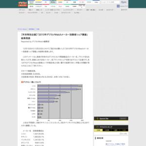 2010年デジカメWatchメーカー別読者シェア調査