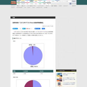 2012年デジカメWatch読者環境調査