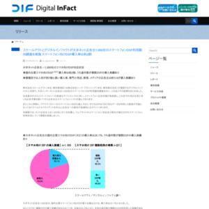 スマートフォンDSP利用動向調査