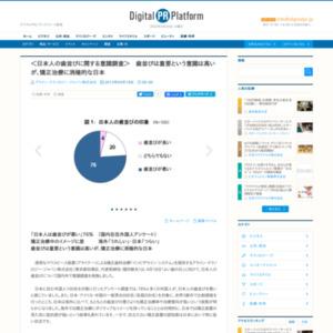 日本人の歯並びに関する意識調査