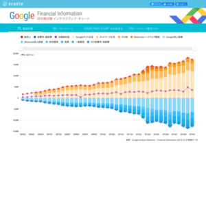 Google四半期決算インタラクティブ・チャート