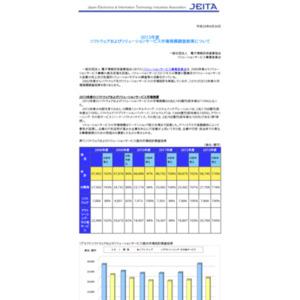 2013年度ソフトウェアおよびソリューションサービス市場規模調査結果について