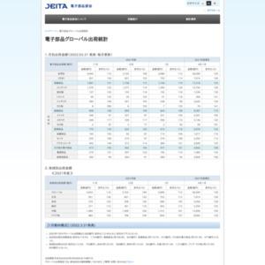 電子部品グローバル出荷統計(2015年6月分)