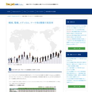 2015年12月 グローバル転職求人倍率