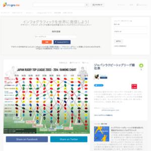 ジャパンラクビートップリーグ順位表