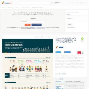 「ヒーローたちのオリンピック!ホビット VS 歴代ヒーロー」インフォグラフィック