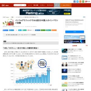 インフォグラフィックでみる訪日中国人のインバウンド消費
