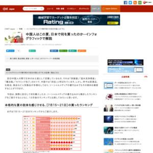 中国人はこの夏、日本で何を買ったのか--インフォグラフィックで解説