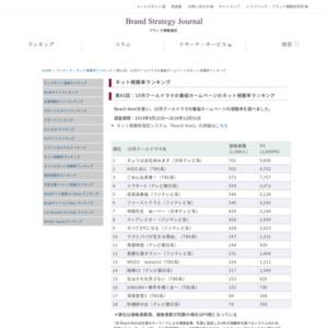 2014年10月クールドラマの番組ホームページのネット視聴率ランキング