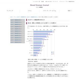 業務上の情報源における企業サイトの位置付け
