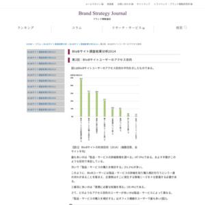 BtoBサイトユーザーのアクセス目的