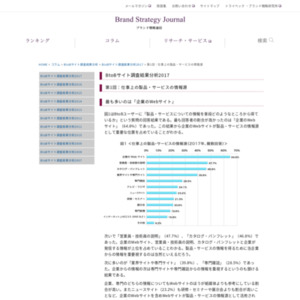 BtoBサイト調査結果分析2017 第1回:仕事上の製品・サービスの情報源