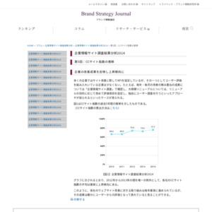 企業情報サイト調査結果分析2014「第5回:CCサイト指数の推移」