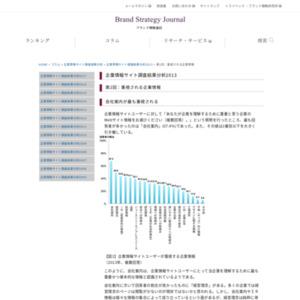 企業情報サイト調査結果分析2013 第2回:重視される企業情報