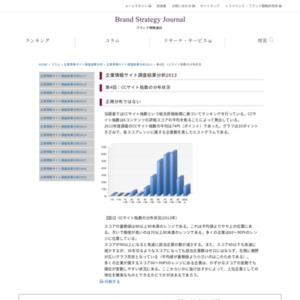 企業情報サイト調査結果分析2013 第4回:CCサイト指数の分布状況