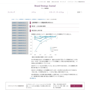 企業情報サイト調査結果分析2013 第5回:上位企業の推移