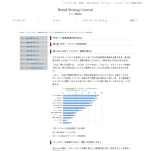 サポート調査結果分析2014 第1回: サポートサイトの利用目的