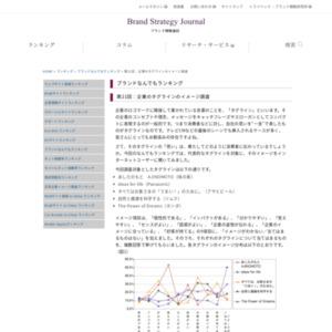 第21回:企業のタグラインのイメージ調査(2008)
