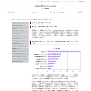 第37回:社名の由来に対するイメージ調査(2010)
