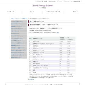 第15回:結婚情報サイトのネット視聴率ランキング(2013)
