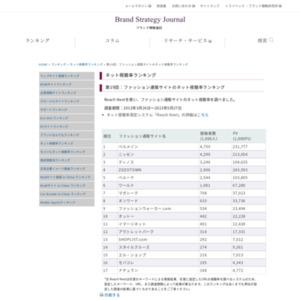 第19回:ファッション通販サイトのネット視聴率ランキング(2013)